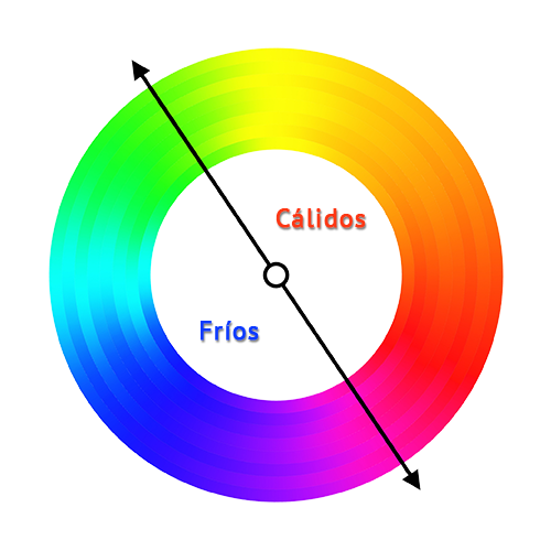 calidos_vs_frios